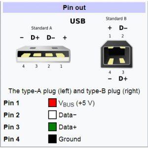 پورت USB نوع A و B